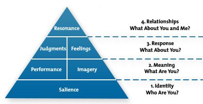 Kellers-Brand-Equity-Model.jpg